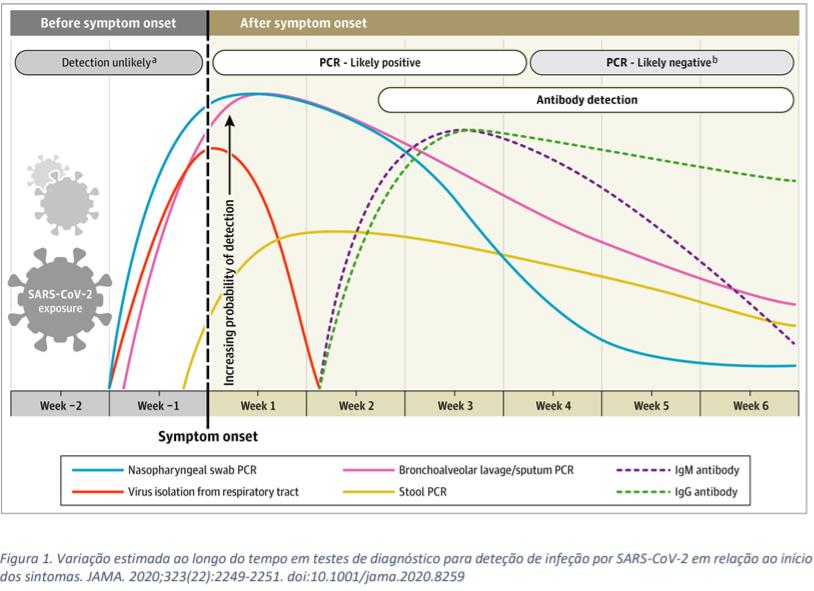 figura 1 - testes serologicos